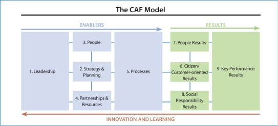 CAF_Model_EN_Numbered_WEB_1