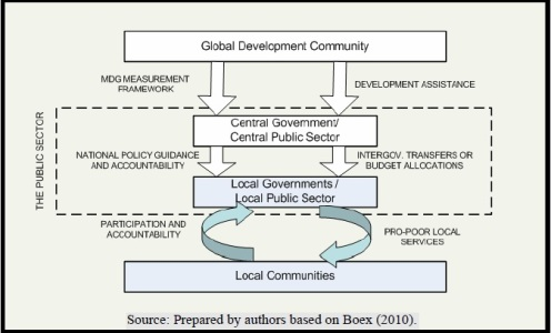Institutional dimentions