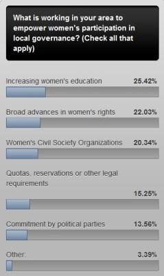 poll 5 result