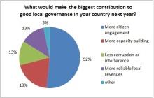 Poll result2