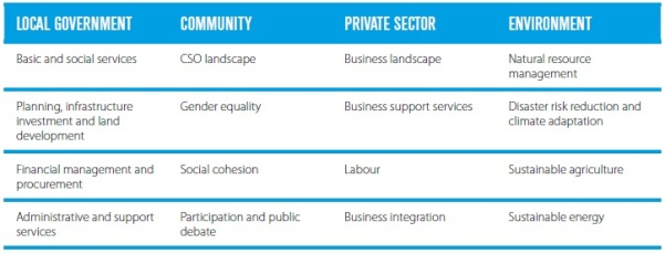 UNDP 16 domains